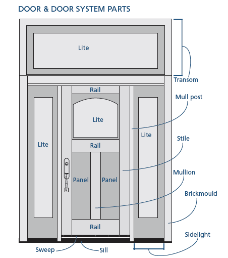 labeled diagram of a front door