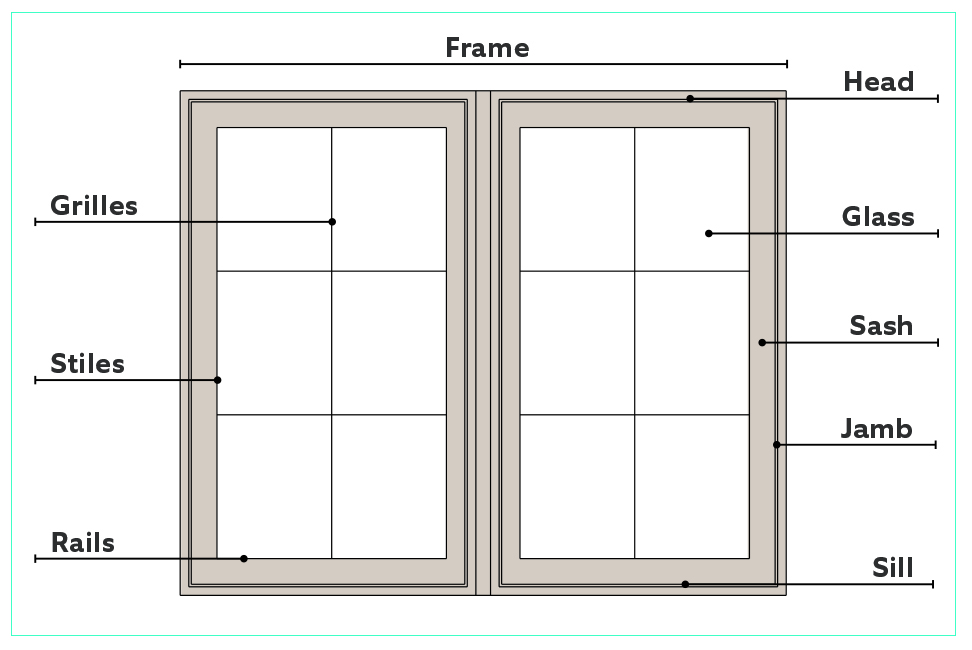 Exterior Door Parts Terminology Aluminum Window Glossary